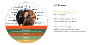 Recursos Humanos con HCM Cloud de Oracle